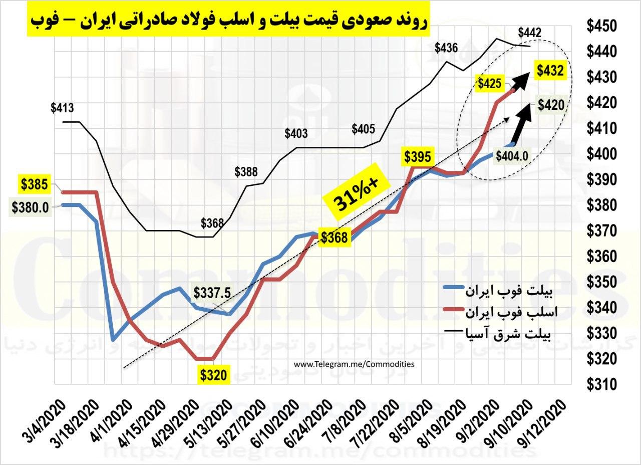 انتظار تداوم رشد قیمت های صادراتی فولاد ایران